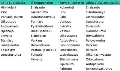 Halvin liikennevakuutus ja kasko? Katso autovakuutusvertailu! | Pankkiasiat.fi