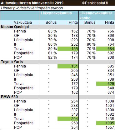 fennia autovakuutus omavastuu