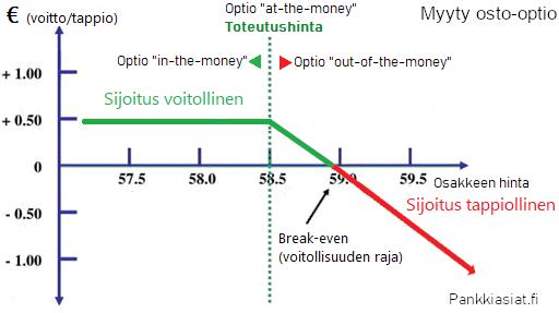 Osto-Optio