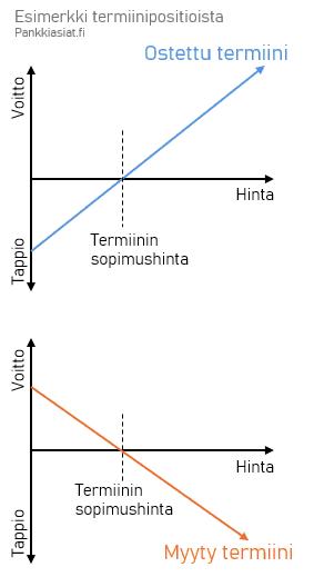 Termiini