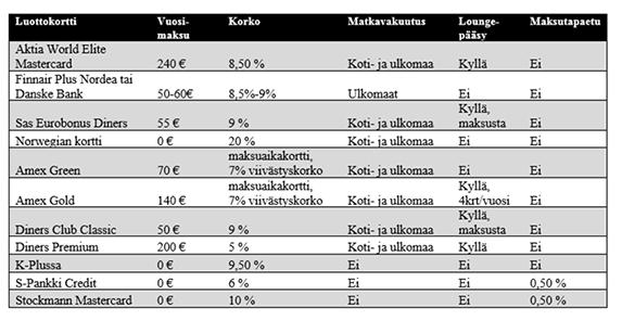 Mikä luottokortti sopii sinulle parhaiten? | Pankkiasiat.fi
